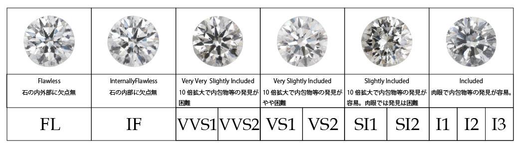 ダイヤモンドクラリティ
